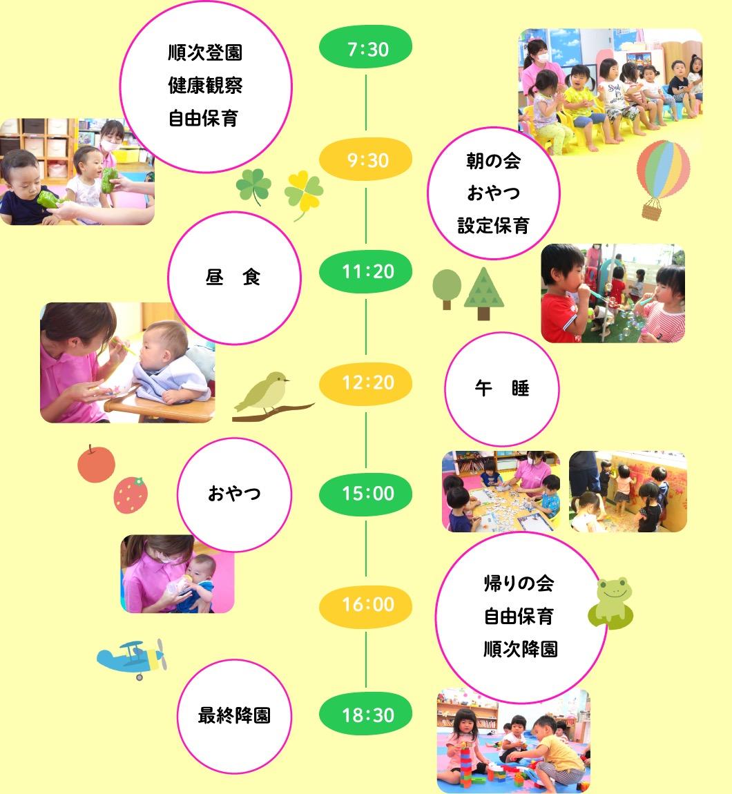 保育園での一日(図表)